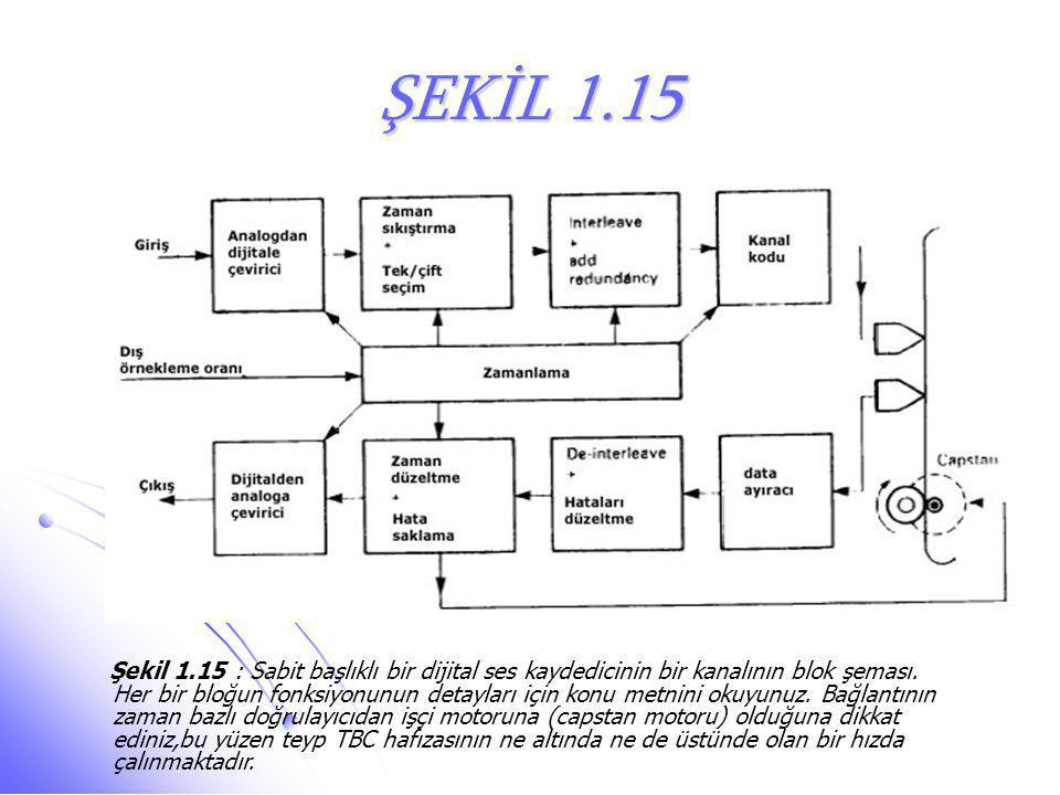 ŞEKİL 1.15 Şekil 1.15 : Sabit başlıklı bir dijital ses kaydedicinin bir kanalının blok şeması. Her bir bloğun fonksiyonunun detayları için konu metnin