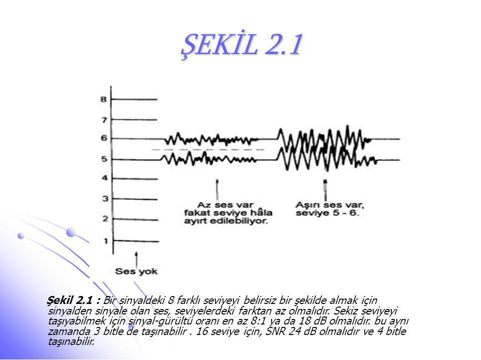 ŞEKİL 2.1 Şekil 2.1 : Bir sinyaldeki 8 farklı seviyeyi belirsiz bir şekilde almak için sinyalden sinyale olan ses, seviyelerdeki farktan az olmalıdır.