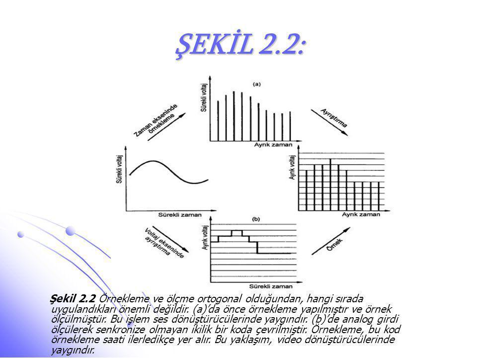 ŞEKİL 2.2: Şekil 2.2 Örnekleme ve ölçme ortogonal olduğundan, hangi sırada uygulandıkları önemli değildir. (a)'da önce örnekleme yapılmıştır ve örnek