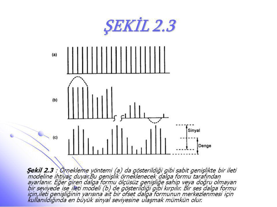 ŞEKİL 2.3 Şekil 2.3 : Örnekleme yöntemi (a) da gösterildiği gibi sabit genişlikte bir ileti modeline ihtiyaç duyar.Bu genişlik örneklenecek dalga form