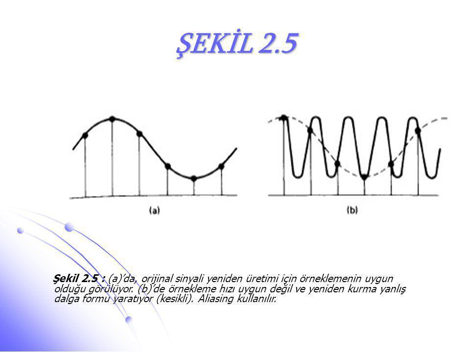 ŞEKİL 2.5 Şekil 2.5 : (a)'da, orijinal sinyali yeniden üretimi için örneklemenin uygun olduğu görülüyor. (b)'de örnekleme hızı uygun değil ve yeniden