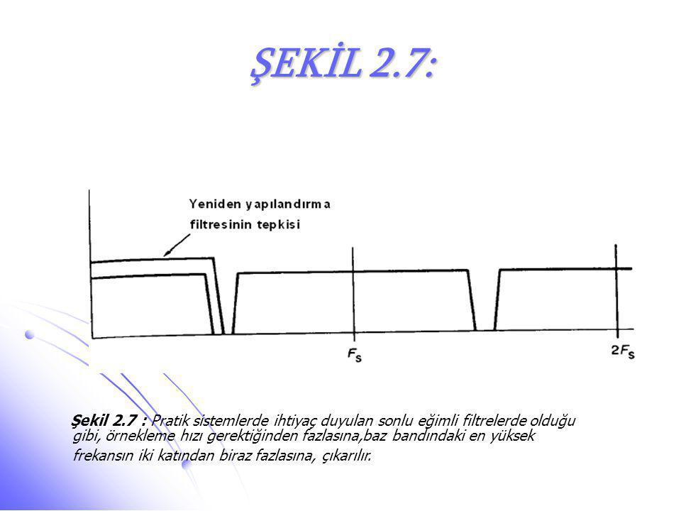ŞEKİL 2.7: Şekil 2.7 : Pratik sistemlerde ihtiyaç duyulan sonlu eğimli filtrelerde olduğu gibi, örnekleme hızı gerektiğinden fazlasına,baz bandındaki