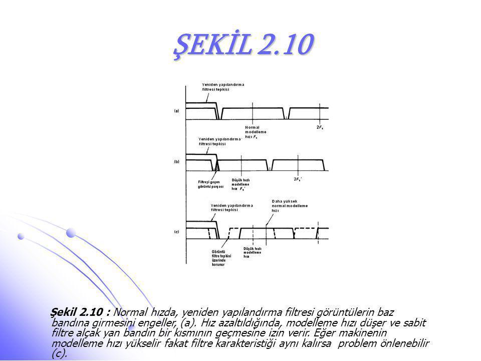 ŞEKİL 2.10 Şekil 2.10 : Normal hızda, yeniden yapılandırma filtresi görüntülerin baz bandına girmesini engeller, (a). Hız azaltıldığında, modelleme hı