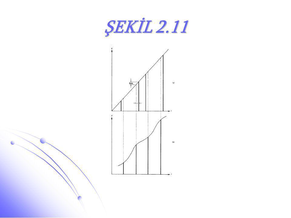 ŞEKİL 2.11