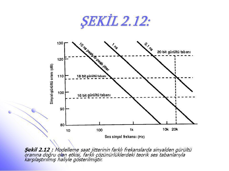 ŞEKİL 2.12: Şekil 2.12 : Modelleme saat jitterinin farklı frekanslarda sinyalden gürültü oranına doğru olan etkisi, farklı çözünürlüklerdeki teorik se