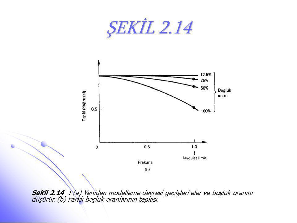ŞEKİL 2.14 Şekil 2.14 : (a) Yeniden modelleme devresi geçişleri eler ve boşluk oranını düşürür. (b) Farklı boşluk oranlarının tepkisi.