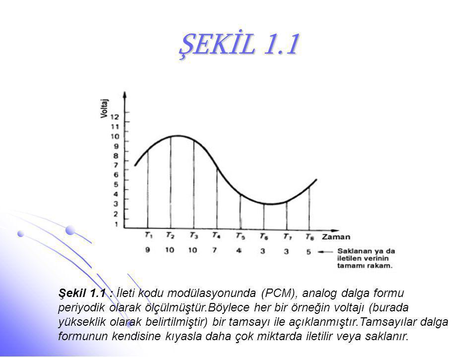 ŞEKİL 1.1 Şekil 1.1 : İleti kodu modülasyonunda (PCM), analog dalga formu periyodik olarak ölçülmüştür.Böylece her bir örneğin voltajı (burada yüksekl