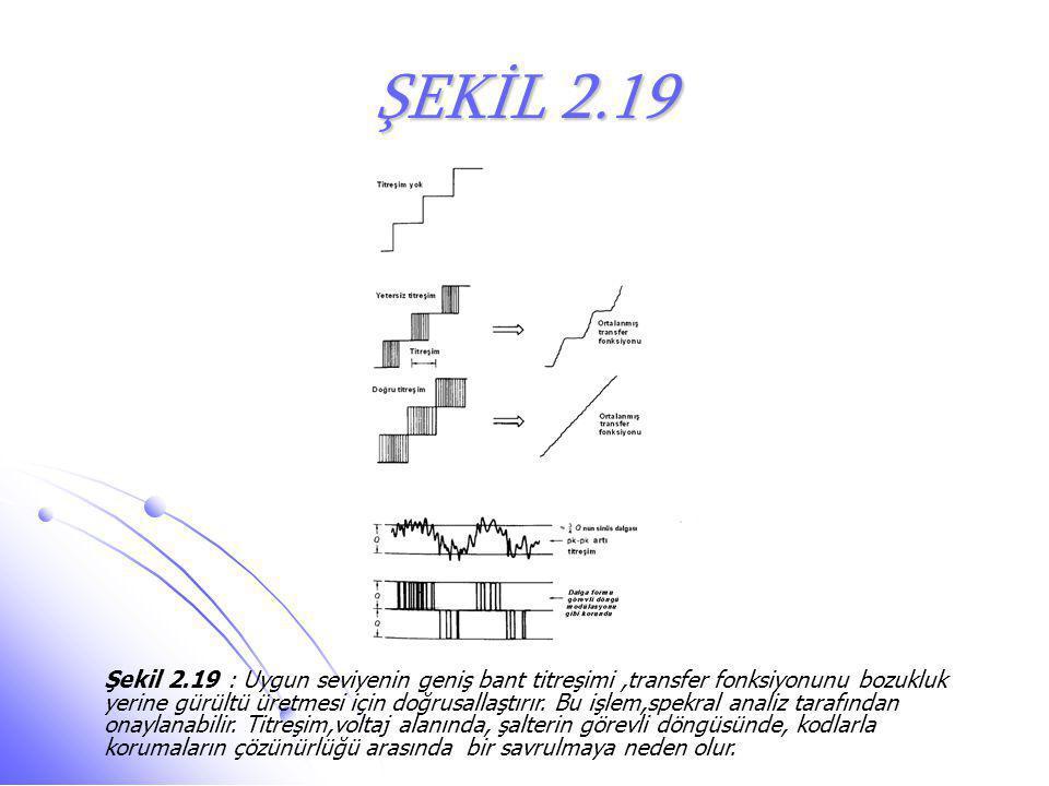 ŞEKİL 2.19 Şekil 2.19 : Uygun seviyenin geniş bant titreşimi,transfer fonksiyonunu bozukluk yerine gürültü üretmesi için doğrusallaştırır. Bu işlem,sp