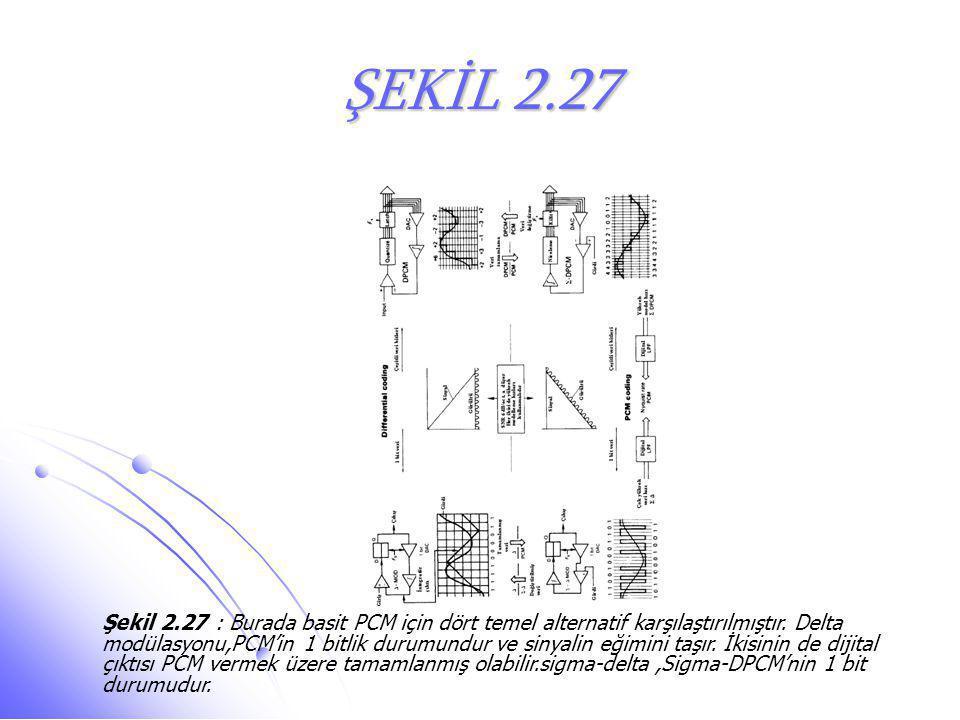 ŞEKİL 2.27 Şekil 2.27 : Burada basit PCM için dört temel alternatif karşılaştırılmıştır. Delta modülasyonu,PCM'in 1 bitlik durumundur ve sinyalin eğim
