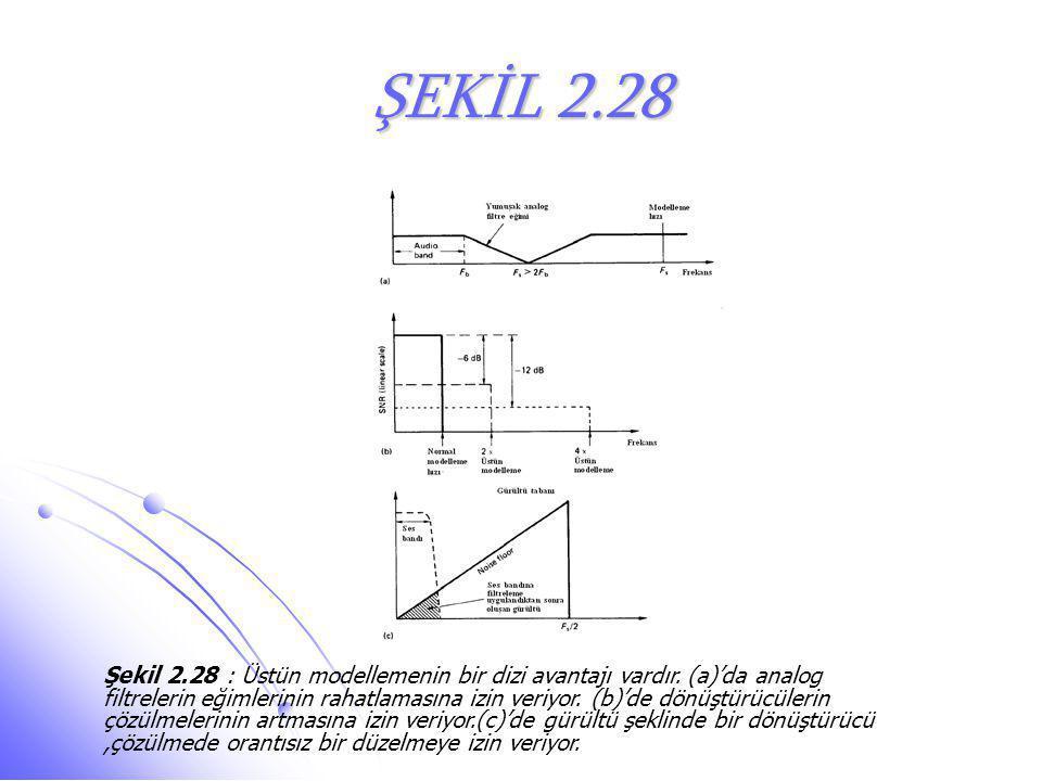 ŞEKİL 2.28 Şekil 2.28 : Üstün modellemenin bir dizi avantajı vardır. (a)'da analog filtrelerin eğimlerinin rahatlamasına izin veriyor. (b)'de dönüştür