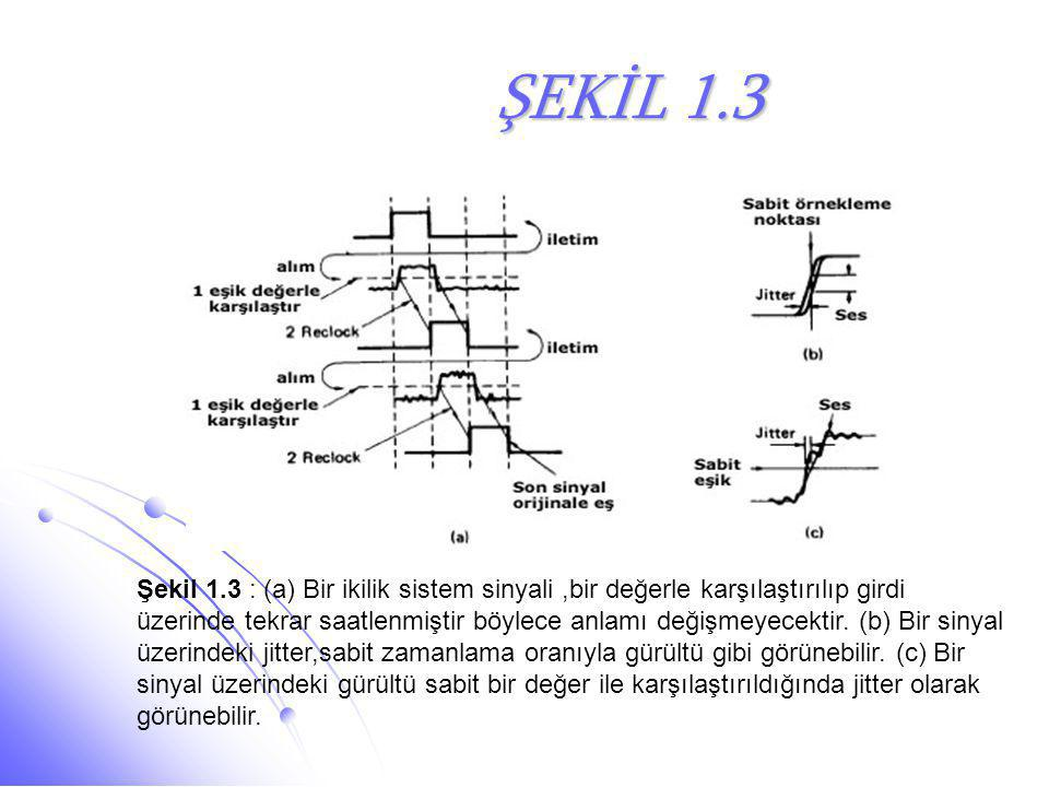 ŞEKİL 1.3 ŞEKİL 1.3 Şekil 1.3 : (a) Bir ikilik sistem sinyali,bir değerle karşılaştırılıp girdi üzerinde tekrar saatlenmiştir böylece anlamı değişmeye