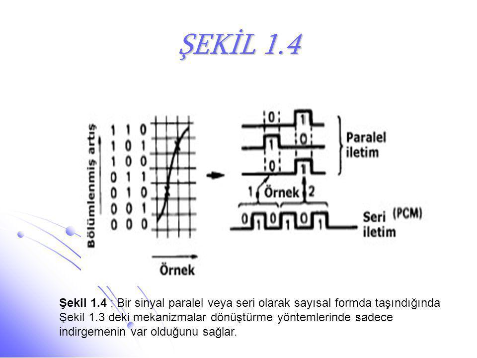 ŞEKİL 1.4 Şekil 1.4 : Bir sinyal paralel veya seri olarak sayısal formda taşındığında Şekil 1.3 deki mekanizmalar dönüştürme yöntemlerinde sadece indi