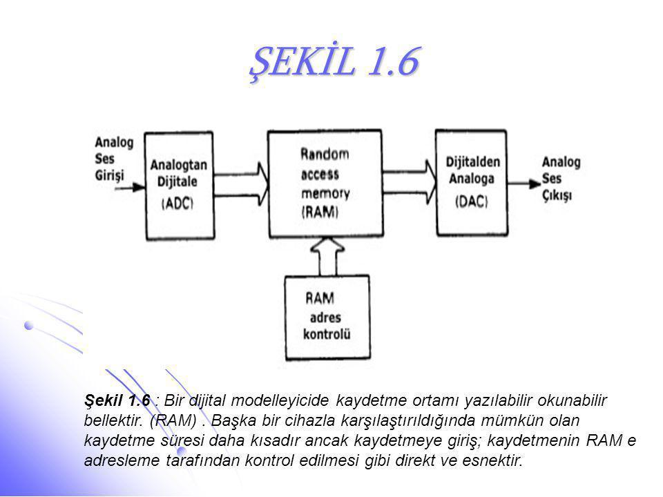 ŞEKİL 1.6 Şekil 1.6 : Bir dijital modelleyicide kaydetme ortamı yazılabilir okunabilir bellektir. (RAM). Başka bir cihazla karşılaştırıldığında mümkün