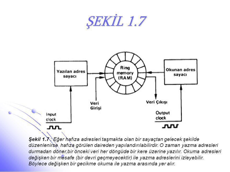 ŞEKİL 1.7 Şekil 1.7 : Eğer hafıza adresleri taşmakta olan bir sayaçtan gelecek şekilde düzenlenirse hafıza görülen daireden yapılandırılabilirdir. O z