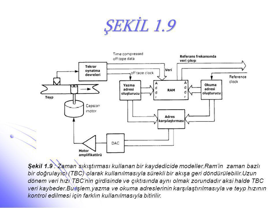 ŞEKİL 1.9 Şekil 1.9 : Zaman sıkıştırması kullanan bir kaydedicide modeller,Ram'in zaman bazlı bir doğrulayıcı (TBC) olarak kullanılmasıyla sürekli bir