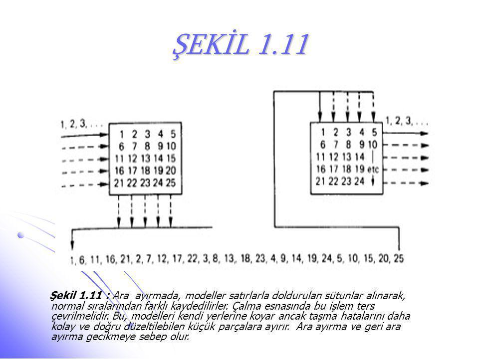 ŞEKİL 1.11 Şekil 1.11 : Ara ayırmada, modeller satırlarla doldurulan sütunlar alınarak, normal sıralarından farklı kaydedilirler. Çalma esnasında bu i