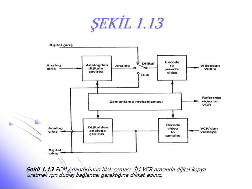 ŞEKİL 1.13 Şekil 1.13 PCM Adaptörünün blok şeması. İki VCR arasında dijital kopya üretmek için dublaj bağlantısı gerektiğine dikkat ediniz.