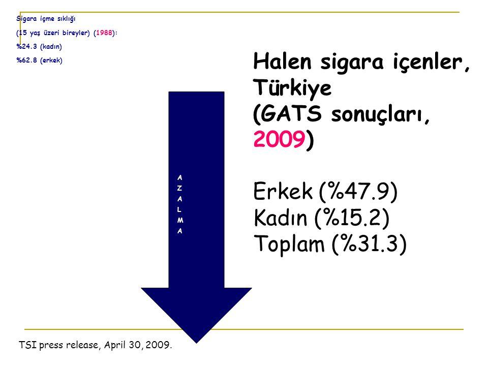 TSI press release, April 30, 2009. Sigara içme sıklığı (15 yaş üzeri bireyler) (1988): %24.3 (kadın) %62.8 (erkek) Halen sigara içenler, Türkiye (GATS