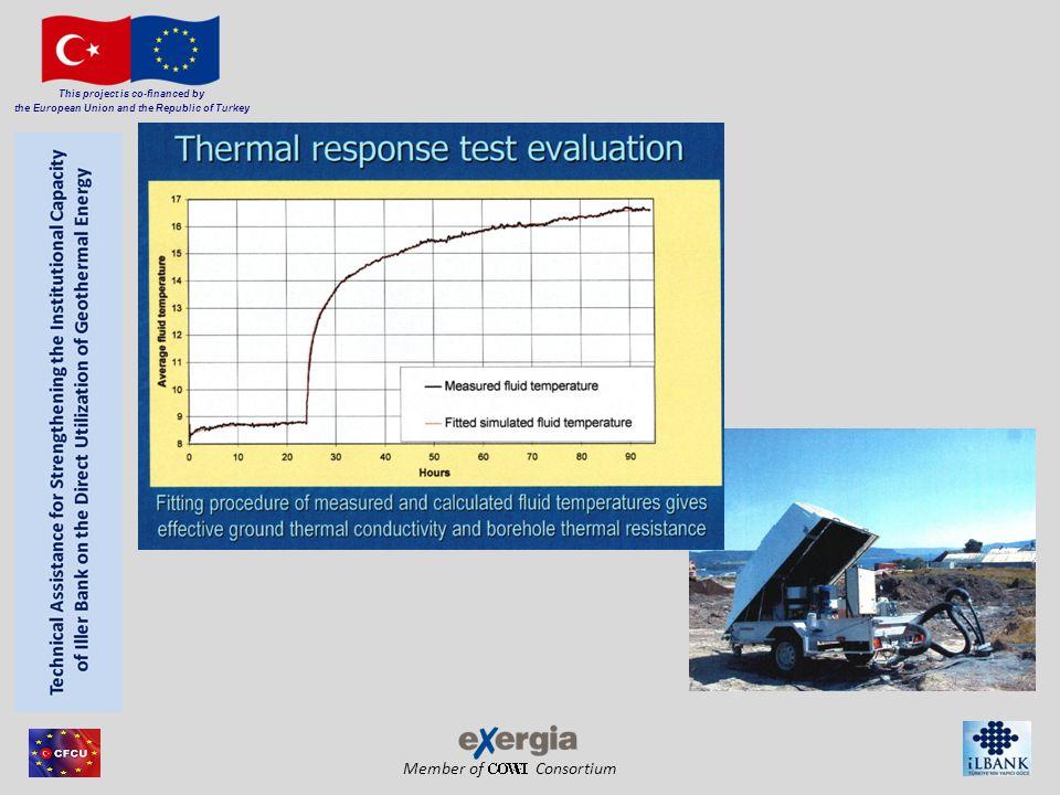 Member of Consortium This project is co-financed by the European Union and the Republic of Turkey Eklöf & Gehlin, 1996: K [-] gradient sıcaklığa karşı logaritmik zaman Q [W] Isı enjeksiyonu (GERT için Isıtma çıkışı) H [m] KIE uzunluğu λ eff [W/mK] Etkili termal iletkenlik sadece geçerli (Alt zaman kriteri) r 0 Kuyu Çapı α tTermal yayınım= λ / ρCp ρC p hacimsel ısı kapasitesi TTT performansı : Değerlendirme Alt zaman kriteri: Alt zaman kriteri, durağan ısı akışının bir şekilde başarıldığı zemindeki noktayı belirler.