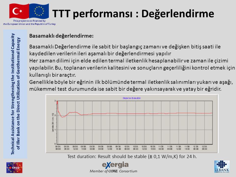 Member of Consortium This project is co-financed by the European Union and the Republic of Turkey TTT performansı : Değerlendirme Basamaklı değerlendirme: Basamaklı Değerlendirme ile sabit bir başlangıç zamanı ve değişken bitiş saati ile kaydedilen verilerin ileri aşamalı bir değerlendirmesi yapılır Her zaman dilimi için elde edilen termal iletkenlik hesaplanabilir ve zaman ile çizimi yapılabilir.