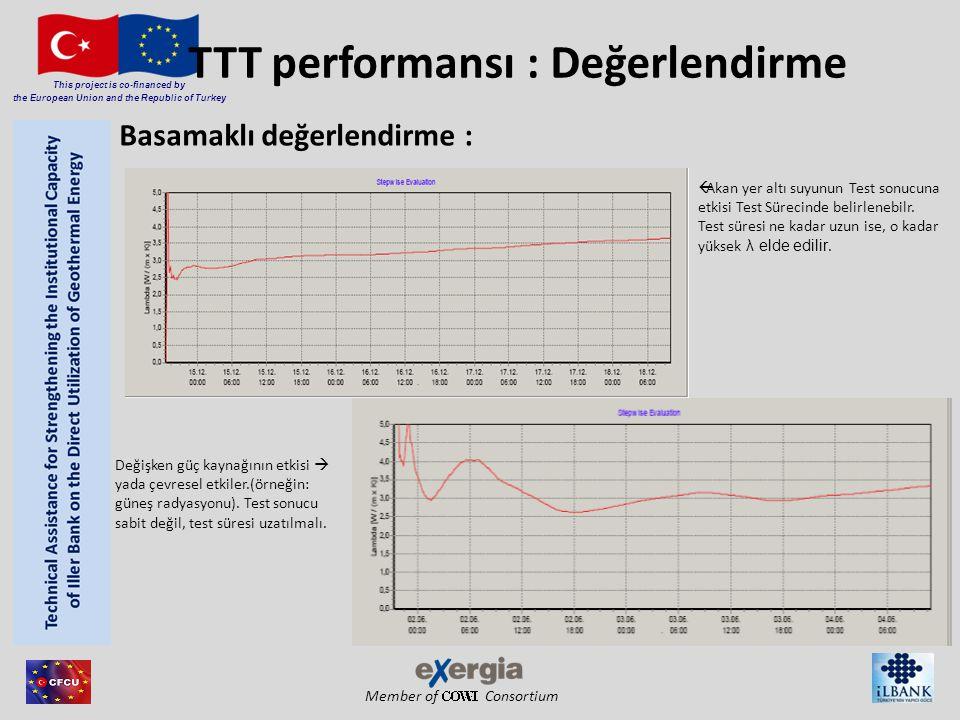 Member of Consortium This project is co-financed by the European Union and the Republic of Turkey TTT performansı : Değerlendirme  Akan yer altı suyunun Test sonucuna etkisi Test Sürecinde belirlenebilr.