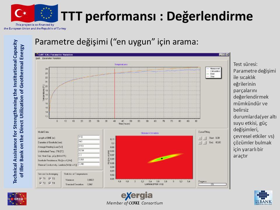 Member of Consortium This project is co-financed by the European Union and the Republic of Turkey TTT performansı : Değerlendirme Test süresi: Parametre değişimi ile sıcaklık eğrilerinin parçalarını değerlendirmek mümkündür ve belirsiz durumlarda(yer altı suyu etkisi, güç değişimleri, çevresel etkiler vs) çözümler bulmak için yararlı bir araçtır Parametre değişimi ( en uygun için arama: