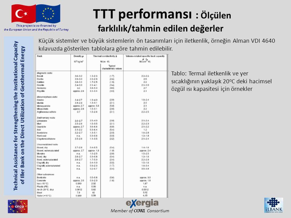 Member of Consortium This project is co-financed by the European Union and the Republic of Turkey TTT performansı : Ölçülen farklılık/tahmin edilen değerler Tablo: Termal iletkenlik ve yer sıcaklığının yaklaşık 20 o C deki hacimsel özgül ısı kapasitesi için örnekler Küçük sistemler ve büyük sistemlerin ön tasarımları için iletkenlik, örneğin Alman VDI 4640 kılavuzda gösterilen tablolara göre tahmin edilebilir.
