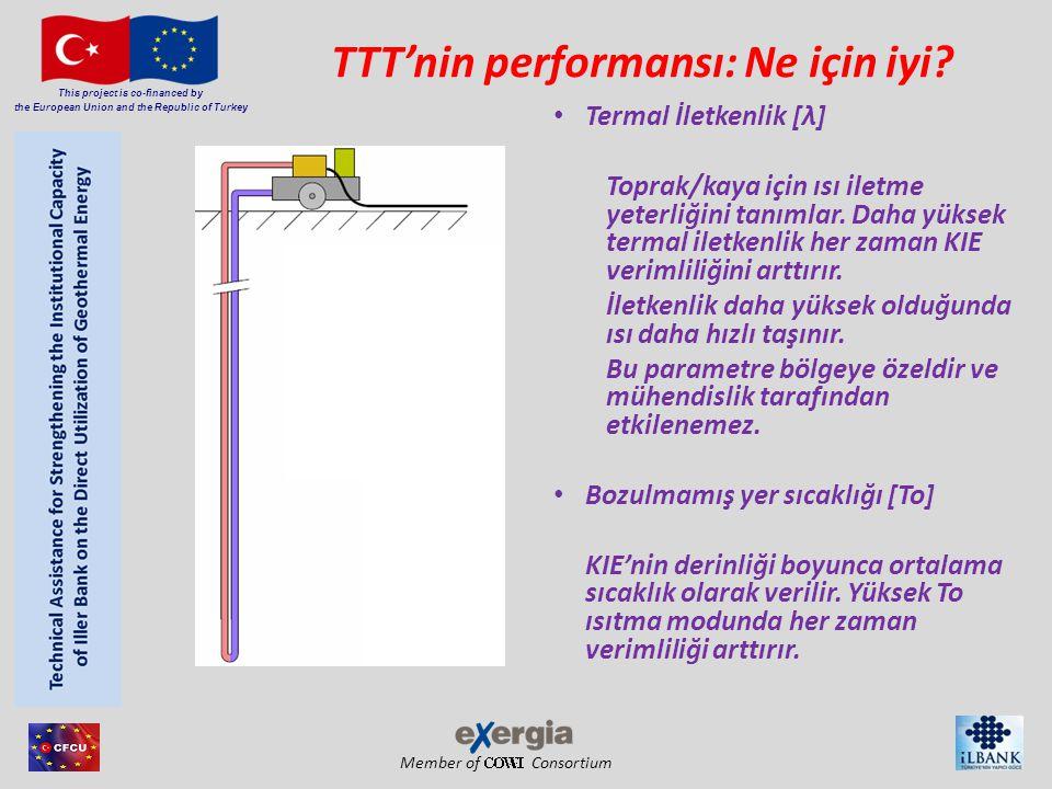 Member of Consortium This project is co-financed by the European Union and the Republic of Turkey TTT'nin performansı: Ne için iyi.