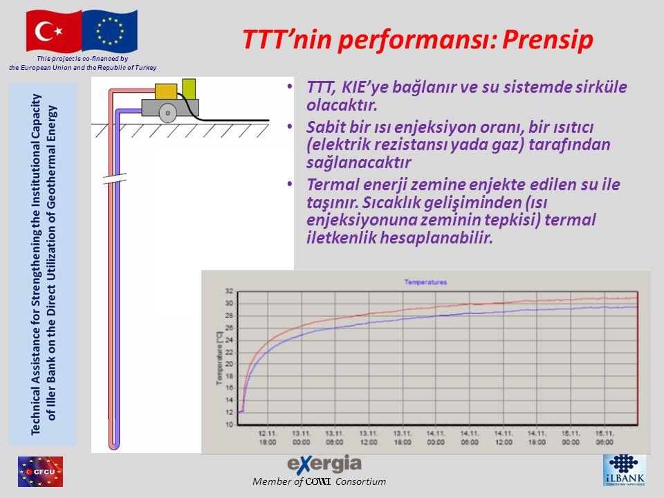 Member of Consortium This project is co-financed by the European Union and the Republic of Turkey Büyük sistemlerin nihai tasarımları için iletkenlik ölçülmelidir.