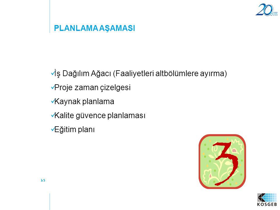 15 PLANLAMA AŞAMASI  İş Dağılım Ağacı (Faaliyetleri altbölümlere ayırma)  Proje zaman çizelgesi  Kaynak planlama  Kalite güvence planlaması  Eğit
