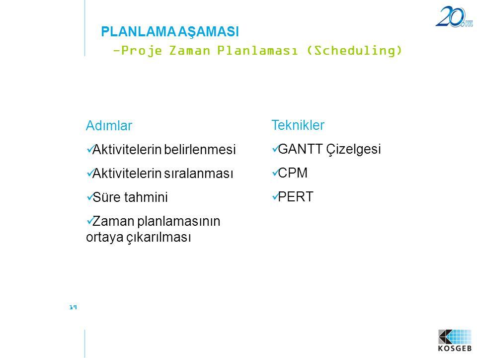19 Adımlar  Aktivitelerin belirlenmesi  Aktivitelerin sıralanması  Süre tahmini  Zaman planlamasının ortaya çıkarılması -Proje Zaman Planlaması (S