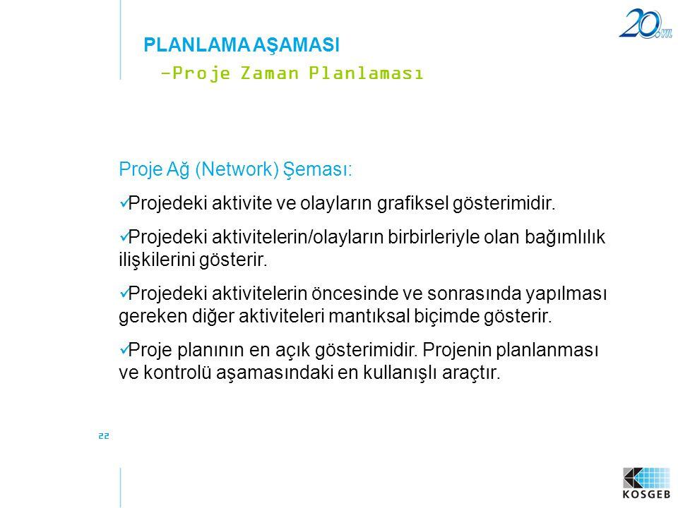 22 Proje Ağ (Network) Şeması:  Projedeki aktivite ve olayların grafiksel gösterimidir.  Projedeki aktivitelerin/olayların birbirleriyle olan bağımlı