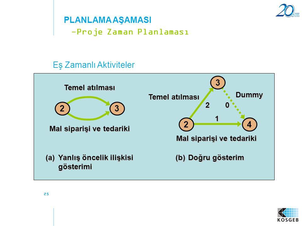 25 Eş Zamanlı Aktiviteler -Proje Zaman Planlaması PLANLAMA AŞAMASI 23 Temel atılması Mal siparişi ve tedariki (a)Yanlış öncelik ilişkisi gösterimi (b)