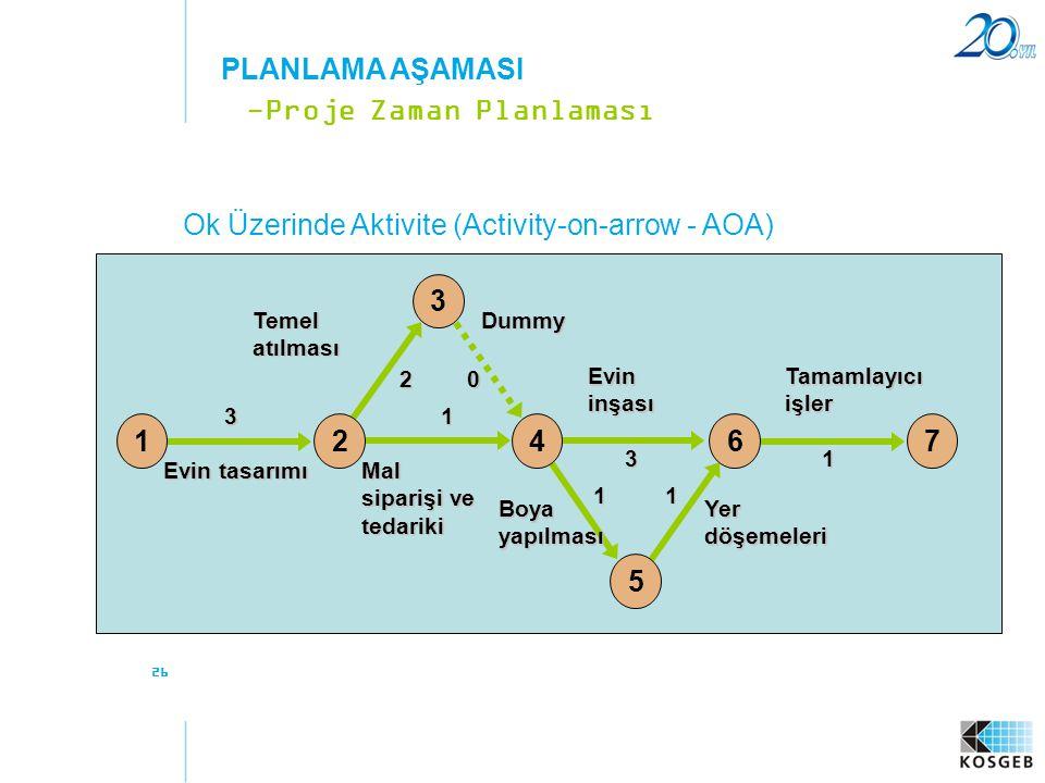 26 Ok Üzerinde Aktivite (Activity-on-arrow - AOA) -Proje Zaman Planlaması PLANLAMA AŞAMASI 3 20 1 3 11 1 12467 3 5 Temel atılması Evin tasarımı Mal si