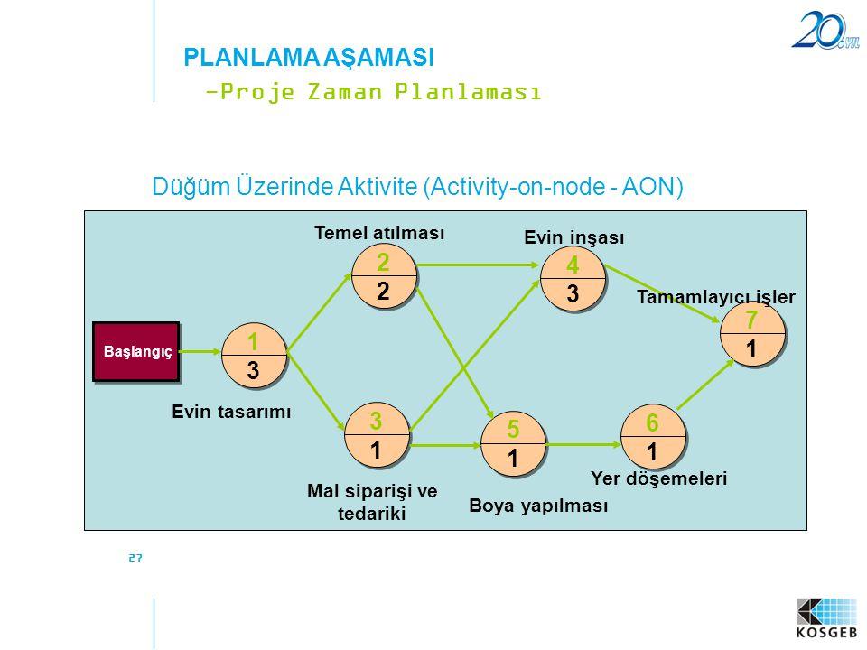Düğüm Üzerinde Aktivite (Activity-on-node - AON) -Proje Zaman Planlaması PLANLAMA AŞAMASI 27 1 3 2 2 4 3 3 1 5 1 6 1 7 1 Başlangıç Evin tasarımı Mal s