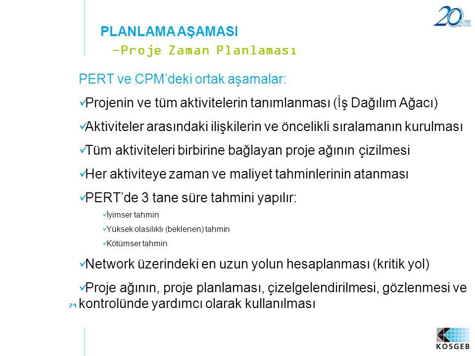 29 PERT ve CPM'deki ortak aşamalar:  Projenin ve tüm aktivitelerin tanımlanması (İş Dağılım Ağacı)  Aktiviteler arasındaki ilişkilerin ve öncelikli