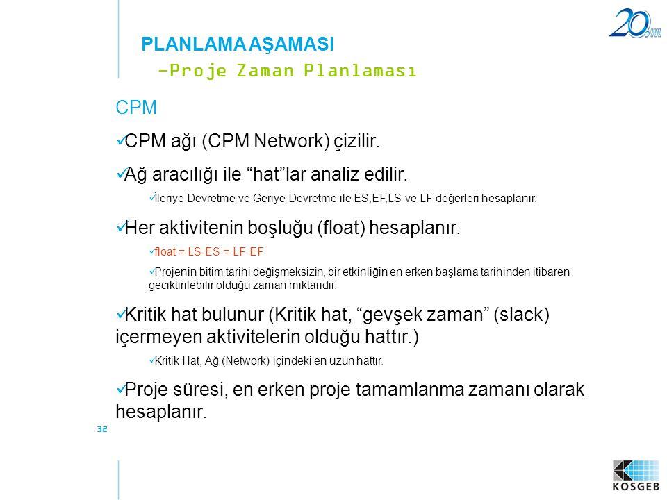 """32 CPM  CPM ağı (CPM Network) çizilir.  Ağ aracılığı ile """"hat""""lar analiz edilir.  İleriye Devretme ve Geriye Devretme ile ES,EF,LS ve LF değerleri"""