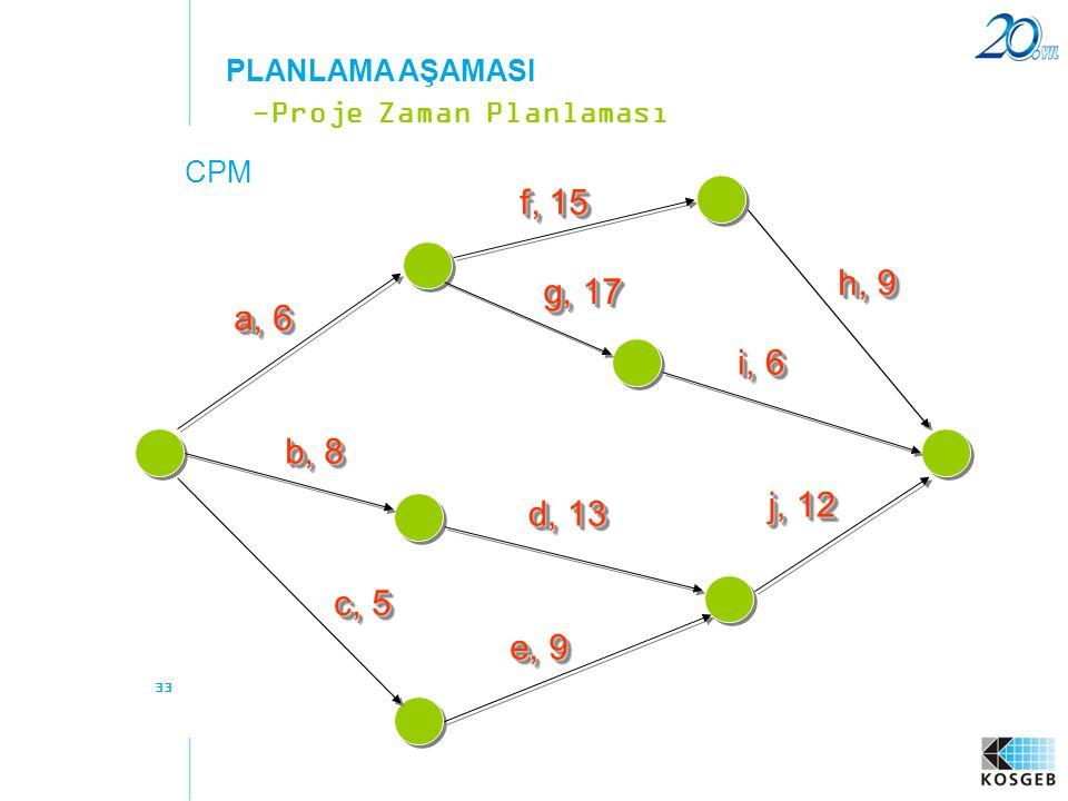 33 CPM -Proje Zaman Planlaması PLANLAMA AŞAMASI a, 6 f, 15 b, 8 c, 5 e, 9 d, 13 g, 17 h, 9 i, 6 j, 12