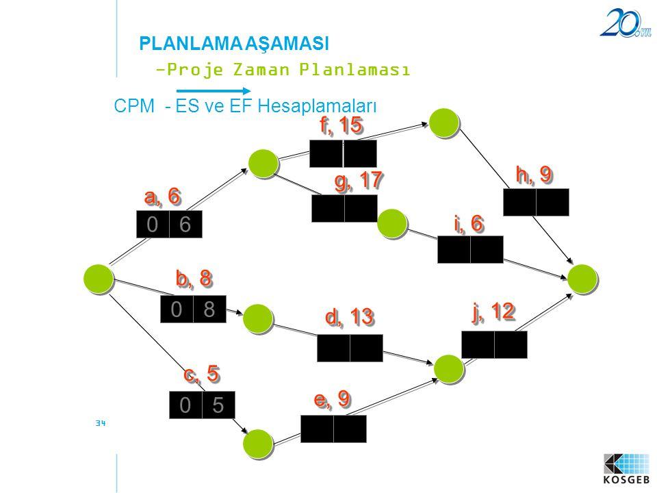 34 CPM - ES ve EF Hesaplamaları -Proje Zaman Planlaması PLANLAMA AŞAMASI a, 6 f, 15 b, 8 c, 5 e, 9 d, 13 g, 17 h, 9 i, 6 j, 12 06 08 05
