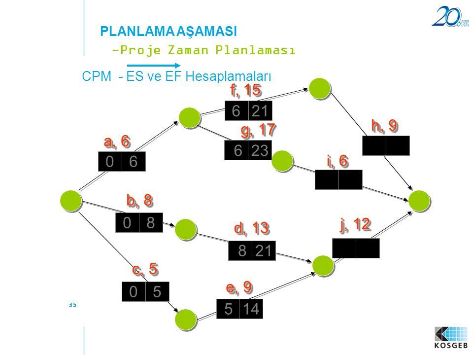 35 CPM - ES ve EF Hesaplamaları -Proje Zaman Planlaması PLANLAMA AŞAMASI a, 6 f, 15 b, 8 c, 5 e, 9 d, 13 g, 17 h, 9 i, 6 j, 12 06 08 05 5 14 8 21 623