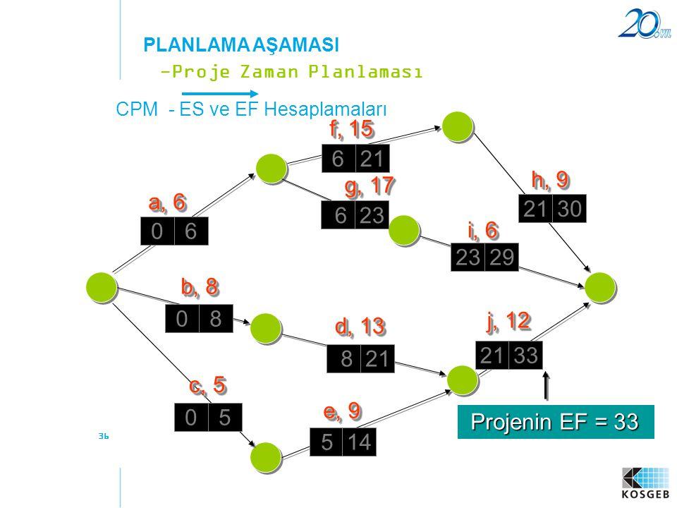 36 CPM - ES ve EF Hesaplamaları -Proje Zaman Planlaması PLANLAMA AŞAMASI a, 6 f, 15 b, 8 c, 5 e, 9 d, 13 g, 17 h, 9 i, 6 j, 12 06 08 05 5 14 8 21 33 6