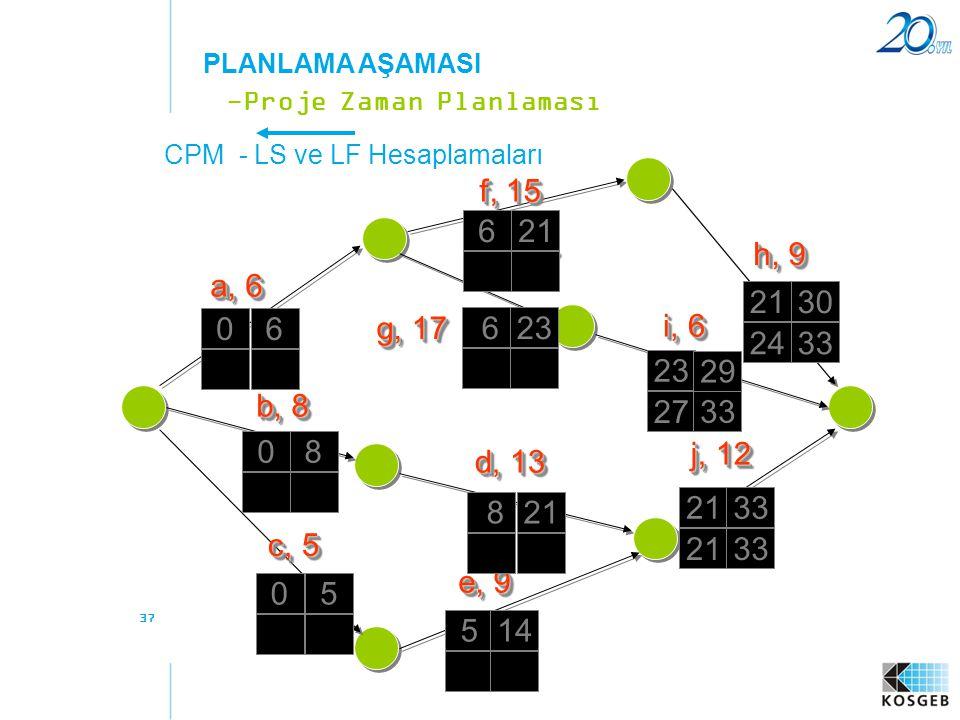 37 CPM - LS ve LF Hesaplamaları -Proje Zaman Planlaması PLANLAMA AŞAMASI a, 6 f, 15 b, 8 c, 5 e, 9 d, 13 g, 17 h, 9 i, 6 j, 12 06 08 0 5 14 8 21 33 62