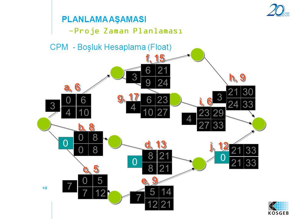 40 -Proje Zaman Planlaması PLANLAMA AŞAMASI a, 6 f, 15 b, 8 c, 5 e, 9 d, 13 g, 17 h, 9 i, 6 j, 12 06 08 0 5 14 8 21 33 623 2130 23 29 621 410 08 7 122