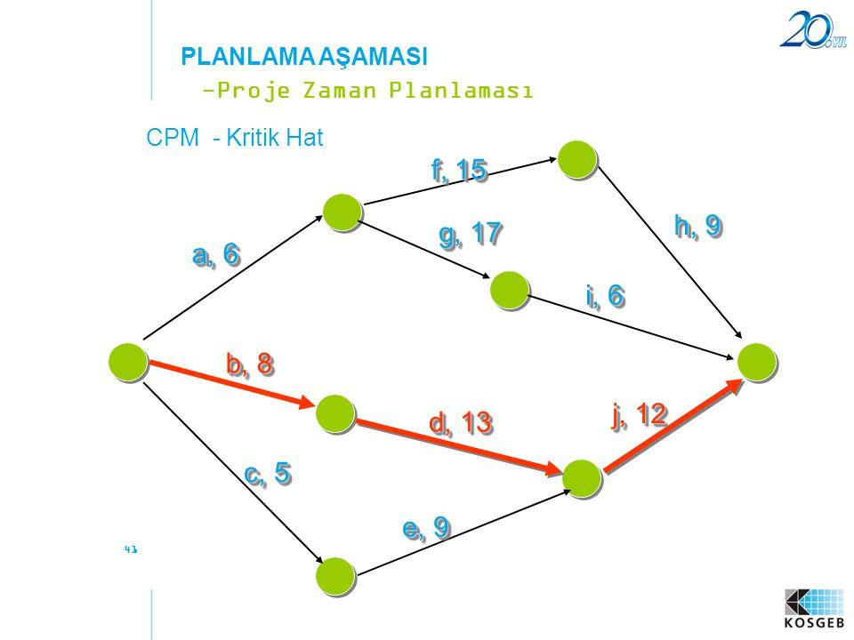 41 -Proje Zaman Planlaması PLANLAMA AŞAMASI a, 6 f, 15 b, 8 c, 5 e, 9 d, 13 g, 17 h, 9 i, 6 j, 12 CPM - Kritik Hat