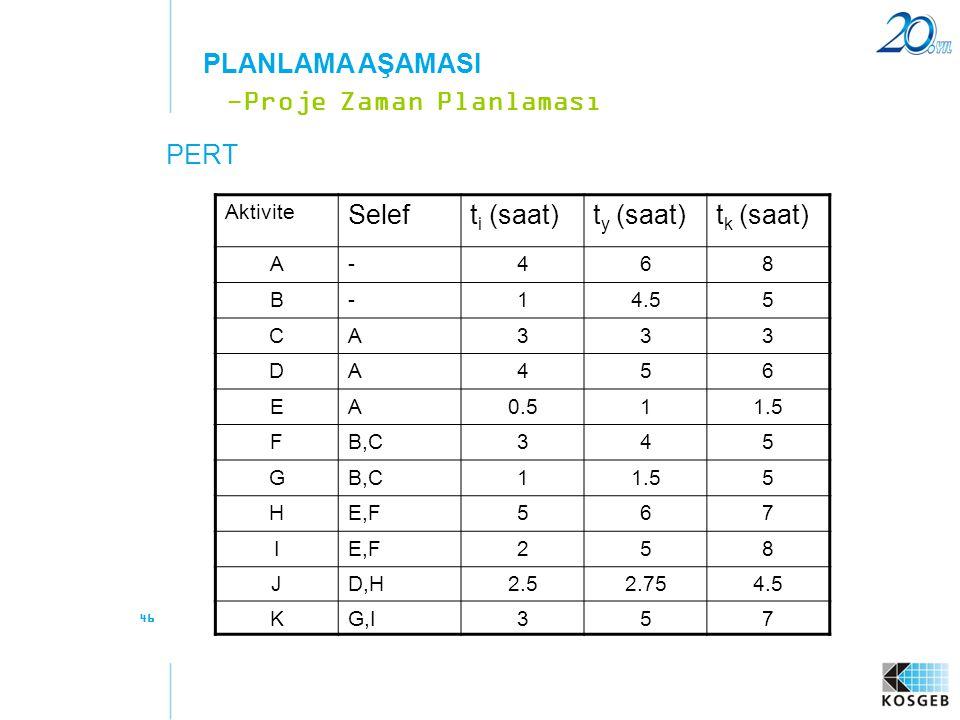 46 PERT -Proje Zaman Planlaması PLANLAMA AŞAMASI Aktivite Seleft i (saat)t y (saat)t k (saat) A-468 B-14.55 CA333 DA456 EA0.511.5 FB,C345 G 11.55 HE,F