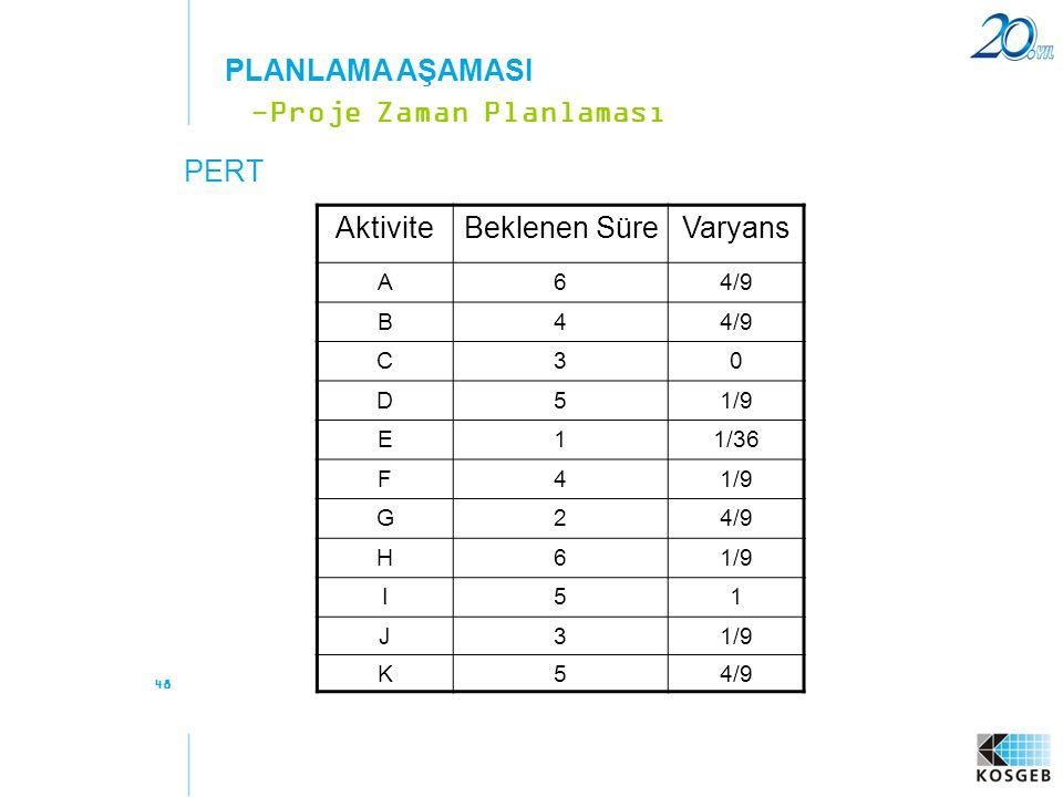 48 PERT -Proje Zaman Planlaması PLANLAMA AŞAMASI AktiviteBeklenen SüreVaryans A64/9 B4 C30 D51/9 E11/36 F41/9 G24/9 H61/9 I51 J3 K54/9