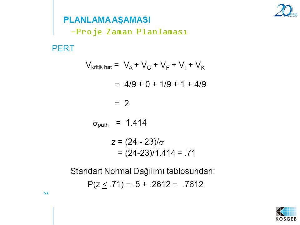 51 PERT -Proje Zaman Planlaması PLANLAMA AŞAMASI V kritik hat = V A + V C + V F + V I + V K = 4/9 + 0 + 1/9 + 1 + 4/9 = 2  path = 1.414 z = (24 - 23)