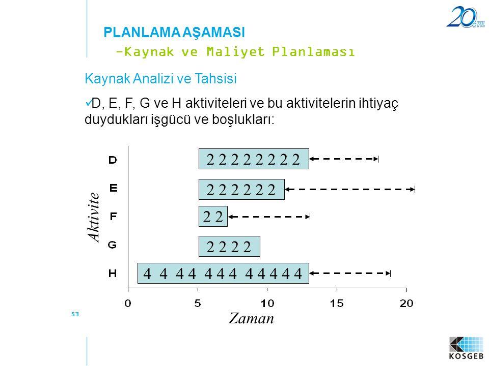 53 Kaynak Analizi ve Tahsisi  D, E, F, G ve H aktiviteleri ve bu aktivitelerin ihtiyaç duydukları işgücü ve boşlukları: -Kaynak ve Maliyet Planlaması