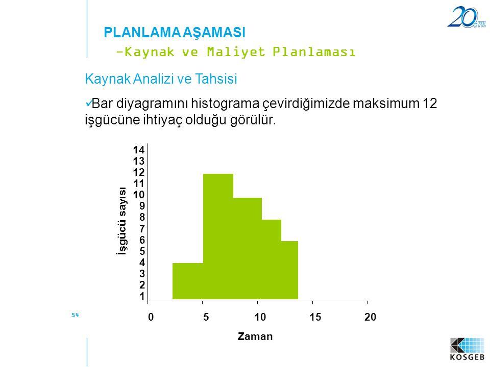 54 Kaynak Analizi ve Tahsisi  Bar diyagramını histograma çevirdiğimizde maksimum 12 işgücüne ihtiyaç olduğu görülür. -Kaynak ve Maliyet Planlaması PL