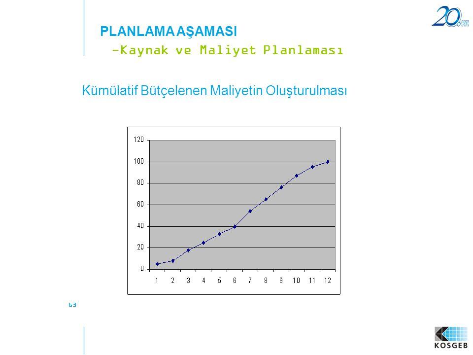 63 Kümülatif Bütçelenen Maliyetin Oluşturulması -Kaynak ve Maliyet Planlaması PLANLAMA AŞAMASI